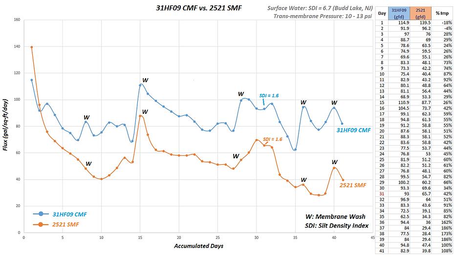 CMF vs COTS Comparison Chart.png