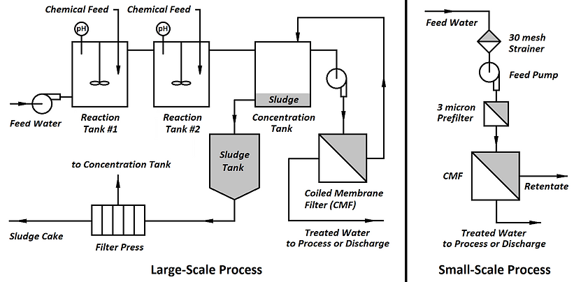 Wastewater Treatment - small scale.png