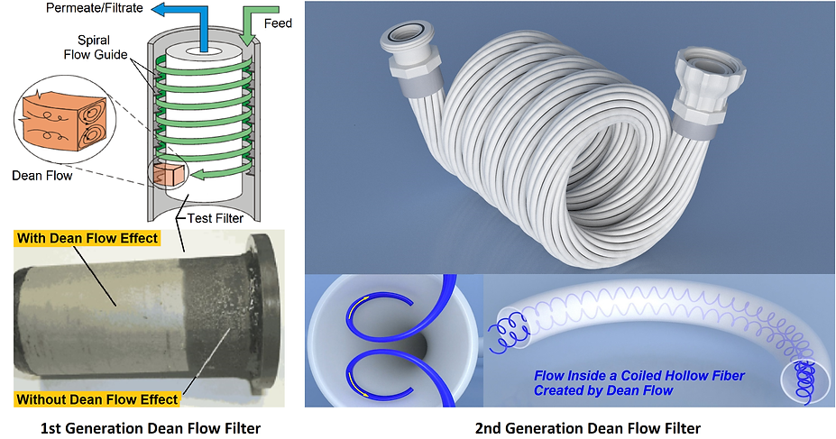 1st and 2nd Generation Dean Flow Filter.
