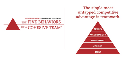 The Five Behaviours of Cohesive Team