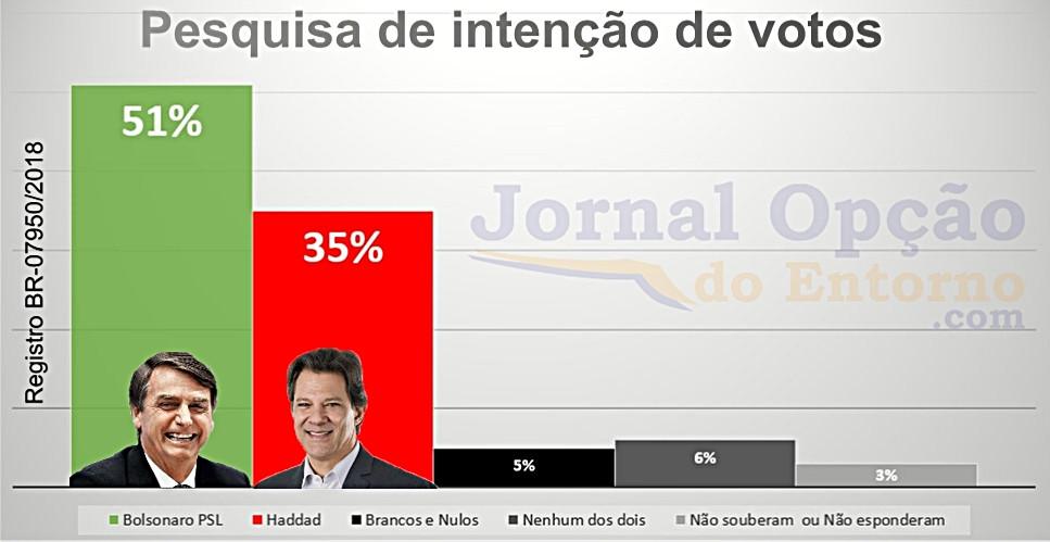 Pesquisa BTG Pactual mostra Bolsonaro com 51% e Haddad com 35% das intenções de votos