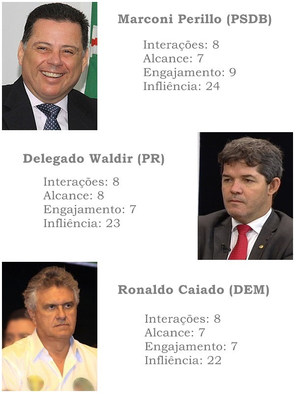 Goiás - Levantamento aponta crescimento de Marconi Perillo e queda de Caiado