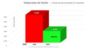Comando da PM em Valparaíso apresenta queda nos índices de criminalidade