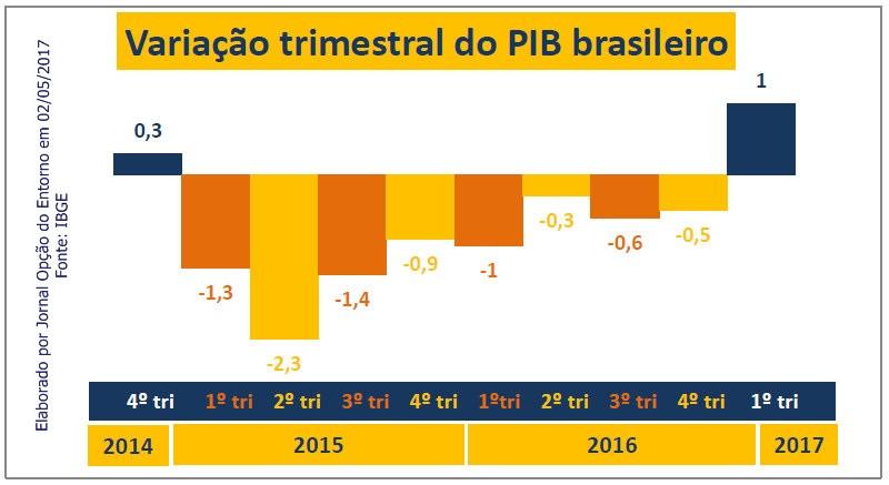 Alta do PIB tira o Brasil, tecnicamente, da recessão