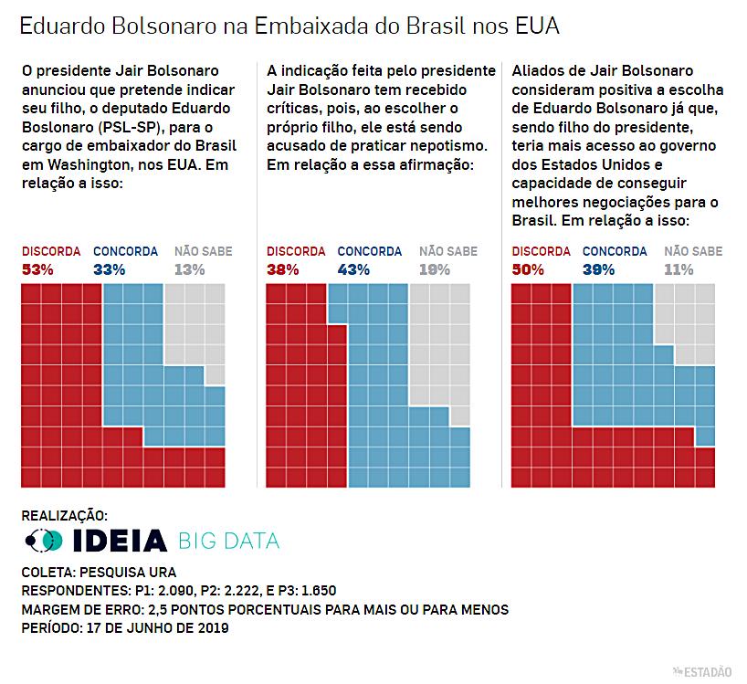Entrevista aponta que 53% são contra a indicação de Eduardo Bolsonaro para embaixada