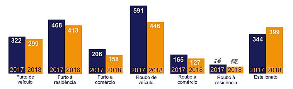 Reunião do GGIM apresenta queda nos índices de criminalidade em Valparaíso