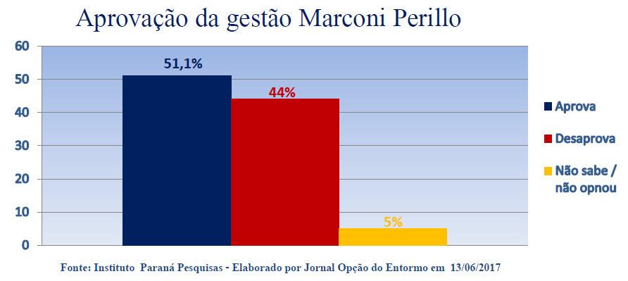 Aprovação da gestão Marconi Perillo