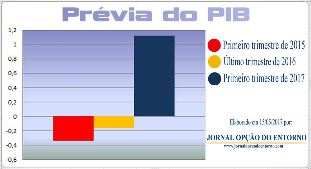 Prévia do PIB no 1º trimestre de 2017 indica fim da recessão no Brasil