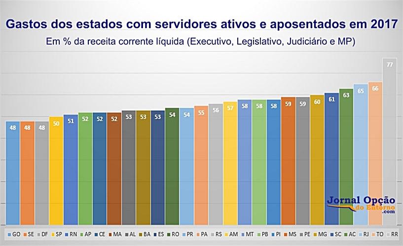 Goiás se destaca na responsabilidade fiscal e é uma das três unidades federativas que menos gastam com pessoal