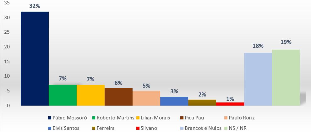 Pesquisa divulgada pela TV Record aponta Pábio Mossoró na liderança para as eleições 2020