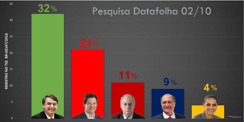 Bolsonaro cresce e Haddade oscila para baixo, aponta Datafolha