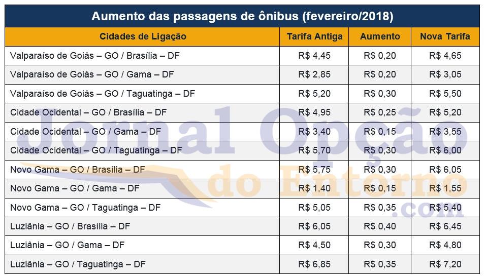 Passagens de ônibus entre entorno e DF vão aumentar