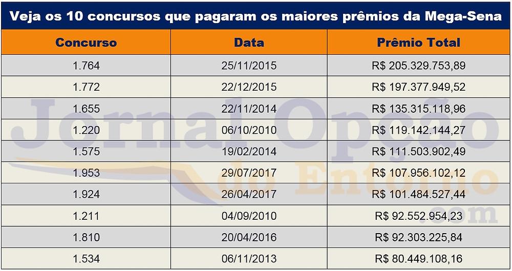 O 10 maiores prêmios pagos pela Mega-Sena