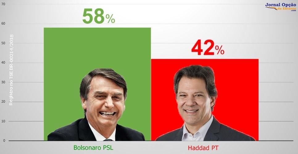 Datafolha aponta Bolsonaro com 58% e Haddad com 42% da preferência dos eleitores para presidente