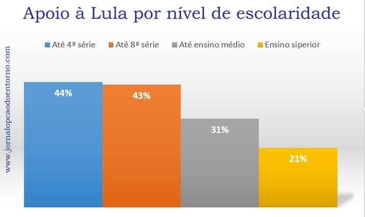 Além de uma patologia psicológica, segundo pesquisa IBOPE, baixa escolaridade brasileira também explica a liderança de Lula