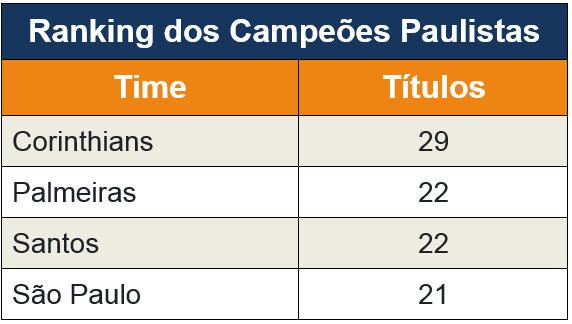Corinthians bate o Palmeiras nos pênaltis e é Bicampeão Paulista