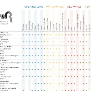 Rutherglen Wine Variety Matrix