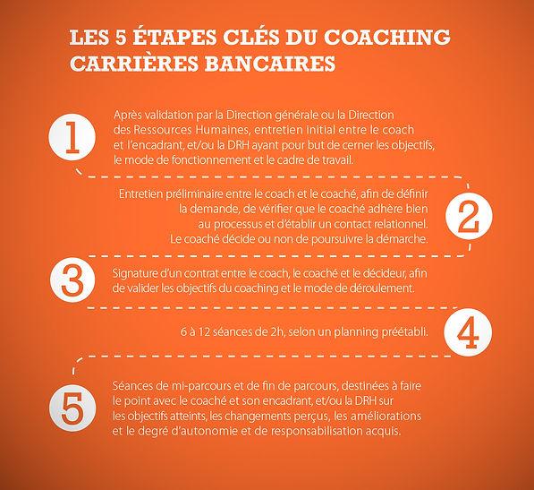 Carrières Bancaires 5 étapes clés coaching