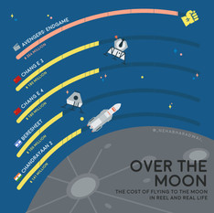 What's the cost to fly to the moon?