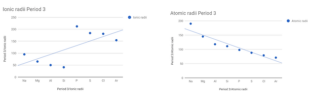 Atomic Ionic Radii Of Group 1 And Period 3