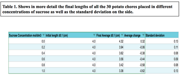 osmosis of potatoes in different sucrose - osmosis in potatoes my main aim in this experiment is to find out if osmosis occurs in a potato, and how it affect the potato in different molar solutions of sucrose and water, and finally the approximate morality of the potato.