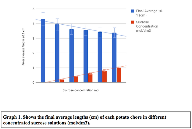 The effect of osmosis on potatoes in different concentrations of