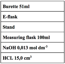 Titration of HCL with NaOH