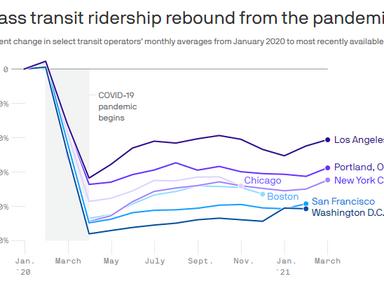Transit ridership rebounds slightly across the U.S. - AXIOS