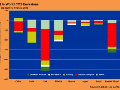 KOMANOFF: Downturn in U.S. Driving Led Global CO2 Decline - Streetsblog