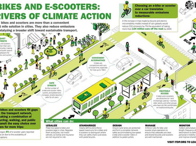 ITDP: e-bikes and e-scooters are climate action - TreeHugger