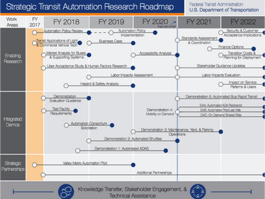 FTA Launches 5-Year Research Initiative for Transit Automation - Eno Center for Transportation
