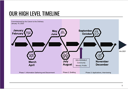 Search Committee High Level Timeline.png