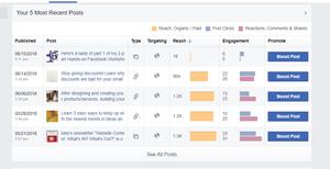 Facebook insights blogs YE Associates