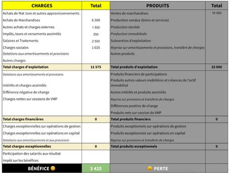 Charges et Produits en Comptabilité : Quelles différences ?