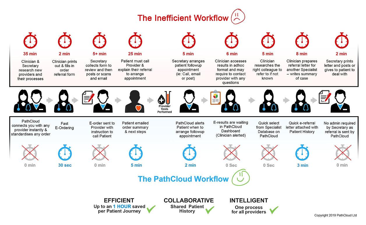 How PathCloud Works.jpg