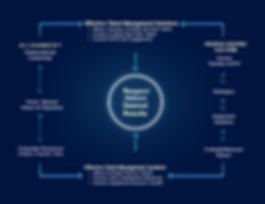 New Strategic Model Chart 2020.png