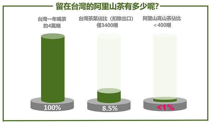 留在台灣阿里山茶比例.jpg