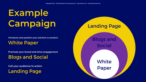 Example SLATE SIGNATURE Marketing Campaign