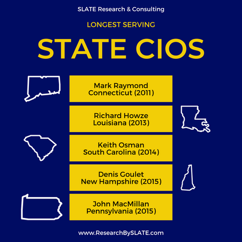 Longest Serving State CIOs