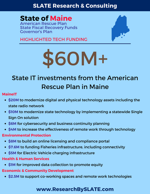 State of Maine's Plans for ARP Funding