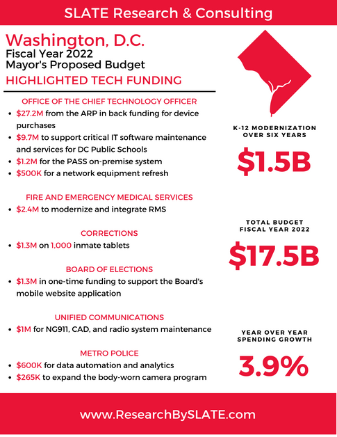 Washington, D.C. Fiscal Year 2022 Financial Plan