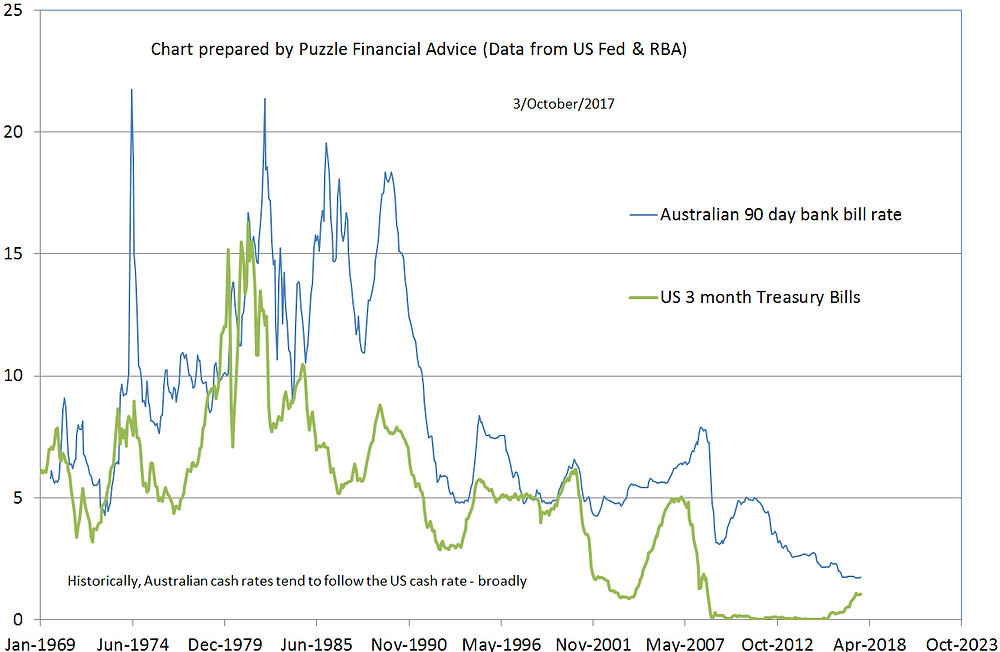 US vs Australian cash rates since 1969 - chart