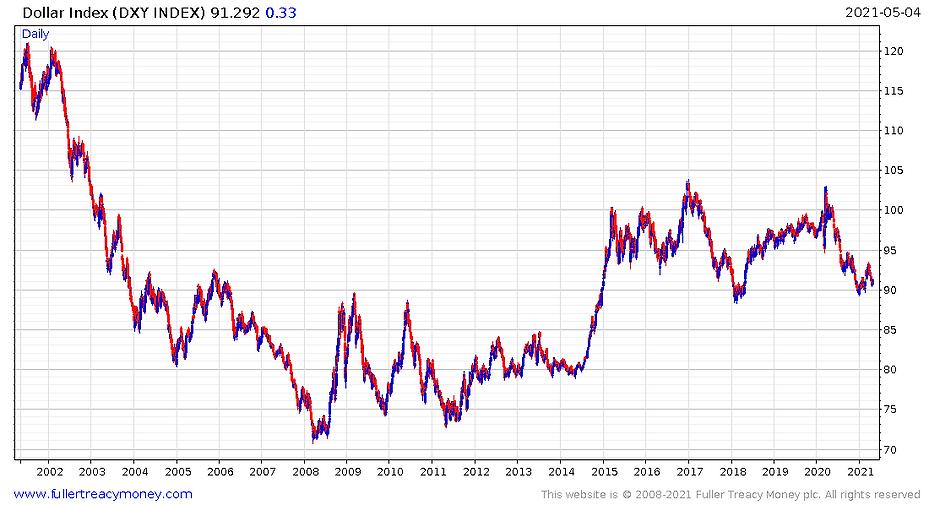 USD_Index_chart_210505.PNG