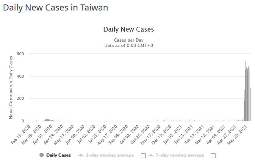 Taiwan COVID_infections_210529.PNG