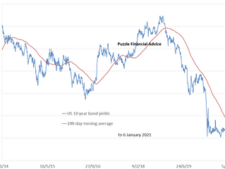 Rising US 10-year bond yields to cause big tech to peak?