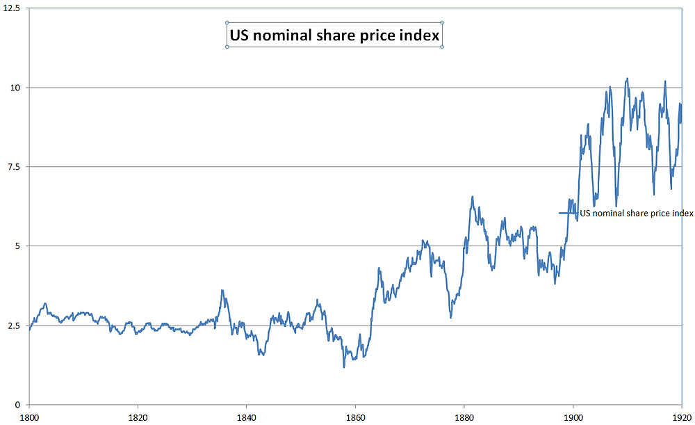 Chart of US shares 1800-1860 - poor nominal returns