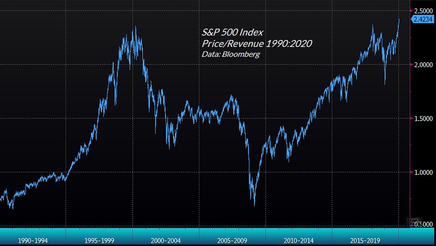 S&P500 price/revenue