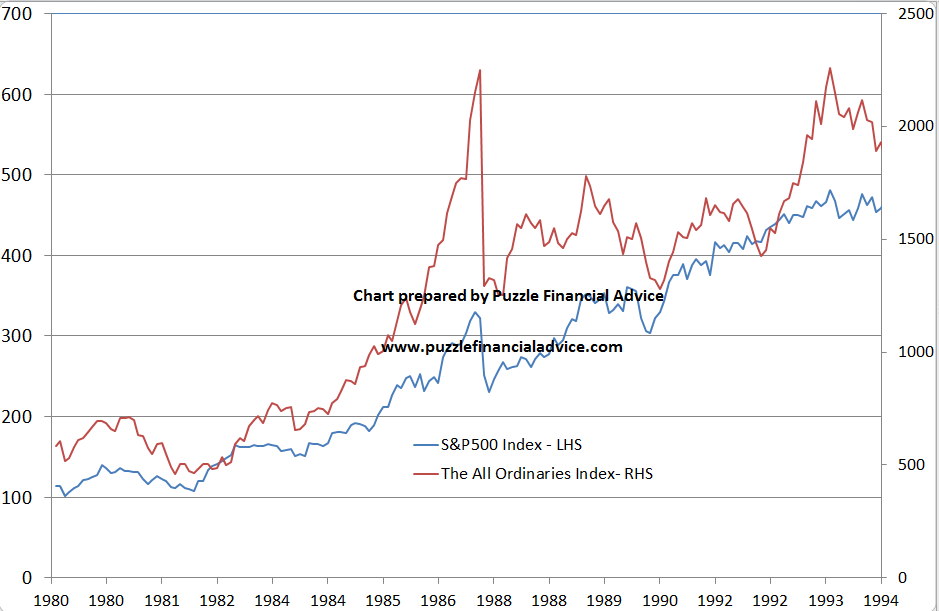 chart comparing 1987 share crash in Australia and USA