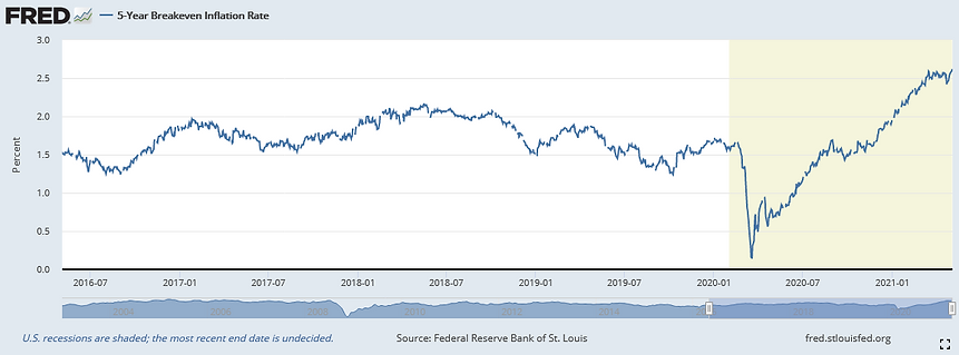 US_Inflation_expectations_210505.PNG