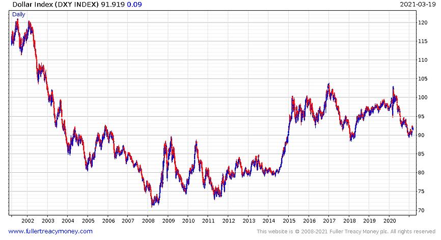 210322_US dollar index.PNG